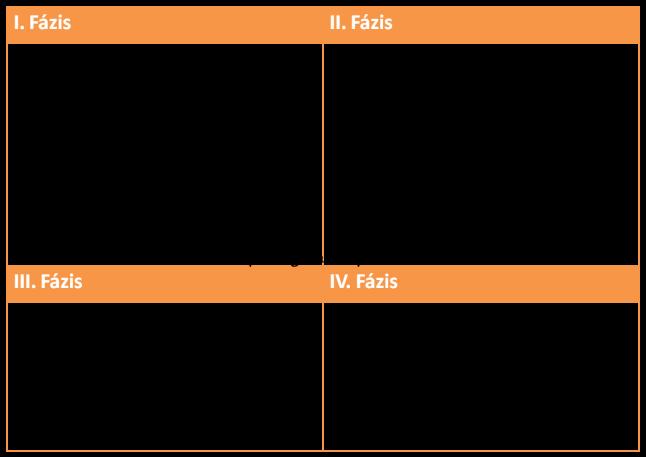 MÉZ-krém táblázat